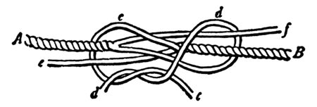 Knotting Yarns operation becomes necessary when a comparatively short piece of junk is to be make into a spun yarn, vintage line drawing or engraving illustration.