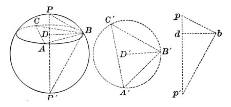 An illustration of three different examples of material sphere that should be used to define its diameter, vintage line drawing or engraving illustration.