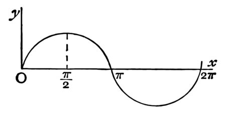 An image that shows the curves of the sines. Sine wave extracted from oa 2 on the X axis is shown, vintage line drawing or engraving illustration.