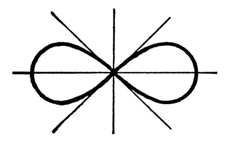 A Lemniscate is a characteristic curve with a characteristic shape. The cross section consists of two ovals, vintage line drawing or engraving illustration. 向量圖像