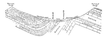 It is a cross section of Marsh Creek Valley which shows different types of rocks layer by layer  vintage line drawing.
