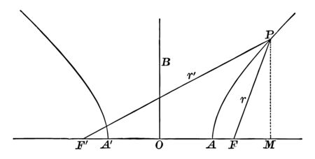 A hyperbola centered on O and r1 and r is focal radii is constant to the hyperbola, vintage line drawing or engraving illustration.