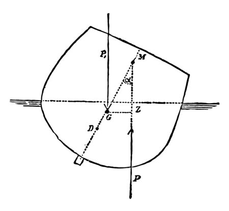 The point of intersection of the vertical through the center of buoyancy of a floating body with the vertical through the new center of buoyancy when the body moves, vintage line drawing or engraving illustration.