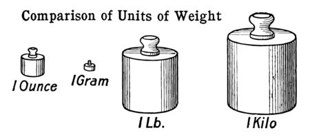 In the picture, the fundamental units of the measurement of ounces, kilogram, grams and pounds have been compared, vintage line drawing or engraving illustration. Ilustração