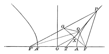 The hyperbola is bisector of the FPF angle subtended by focal radii, vintage line drawing or engraving illustration.