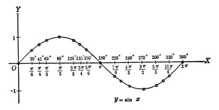 An image showing the sinusoidal curve. Sinusoidal curve drawn on the X axis, vintage line drawing or engraving illustration.