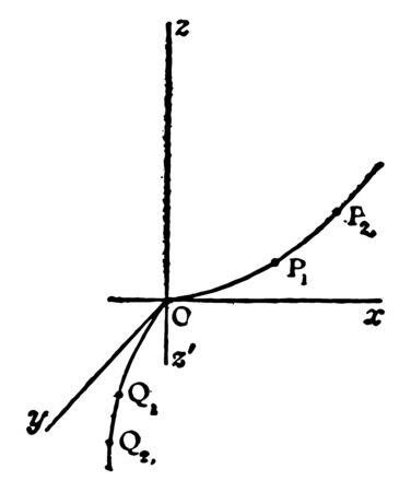 This image shows 3 measurements in the indicated directions, the representation of a variable continues the curves moving parallel to itself along the flat curve that is symmetric as the guidelines, vintage line drawing or engraving illustration. Illustration