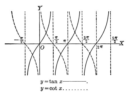 An image showing the tangent and cotangent curves. Horizontal line drawn on the X axis, vintage line drawing or engraving illustration.
