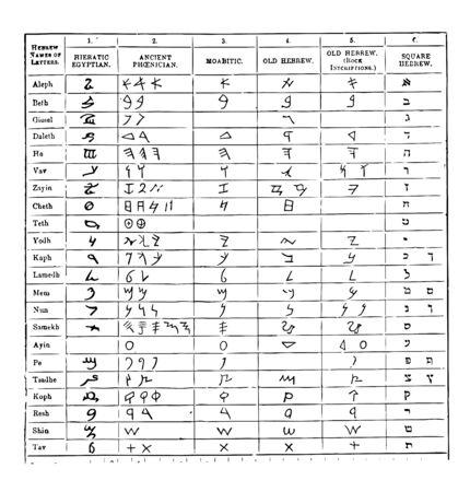 Hebräisches Alphabet, das von Gelehrten verschiedentlich als jüdische Schrift, Vintage-Linien-Zeichnung oder Gravierillustration bekannt ist.