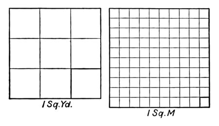 Picture shows the comparison of the basic units of scale 1 square yard and 1 square meter, vintage line drawing or engraving illustration. Stock Illustratie