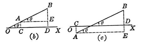 This image shows two diagrams b and c. in the diagram of angle theta and lines of points A and E, B and D, vintage line drawing or engraving illustration. Ilustração