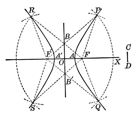 There is an intersection by two arcs of the radius. The x axis is the horizontal axis or the real axis, the other is the y axis is vertical and there is an imaginary axis, vintage line drawing or engraving illustration.