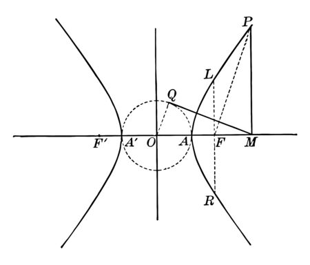 This image shows a hyperbola and its auxiliary circle, vintage line drawing or engraving illustration.