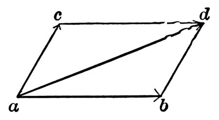 The image shows the addition of the vector. There is a CAB angle that has a bisector angle AD that forms a parallelogram, vintage line drawing or engraving illustration.