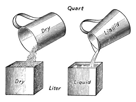 Picture shows the Comparison of Units of Capacity. It is showing the amount of dry grain and liquid containing within the same size of a Bushel, vintage line drawing or engraving illustration.