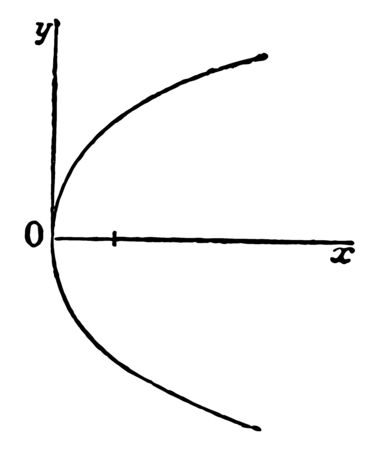 A parabola is a flat curve that is symmetric in mirror and has approximately U-shape, vintage line drawing or engraving illustration.