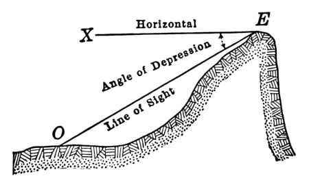 An image showing the angle of depression. The horizontal line drawn XE and the line OE create this line of two angles of depression, vintage line drawing or engraving illustration.