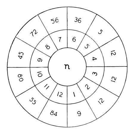 An illustration of ring that includes multiples numbers on it; it can be used for practicing for tables. The n represent factor order, inner ring are factor and outside are multiples, vintage line dra