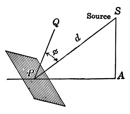 An image that shows the illumination of a surface. in this picture triangle APS is shown, vintage line drawing or engraving illustration.