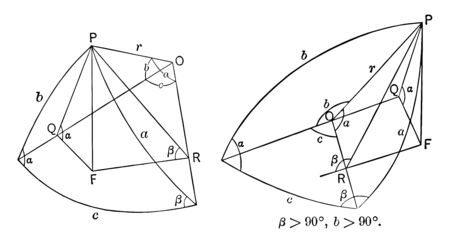 The arcs of spherical geometry deal with the relation between the trigonometric function of the sides and the angles of the spherical polygons, vintage line drawing or engraving illustration.