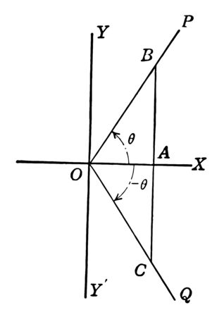 Both axes x and y intersect each other. Another perpendicular line drawn in the image that is not more than the triangle BC. It is divided into 2 parts by the use of x axis, vintage line drawing or engraving illustration. Ilustração