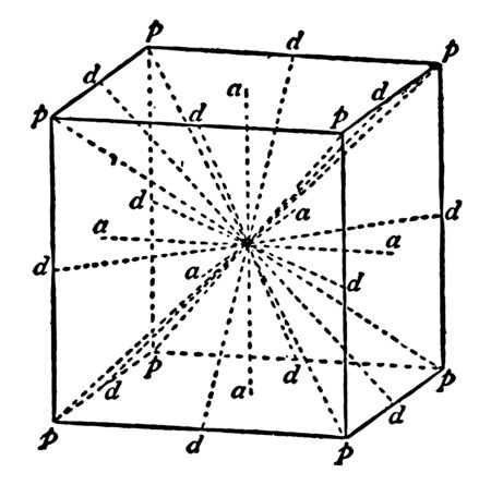 The image shows the symmetry axes of a cube. All the axes that pass through the point that is called the center of a cube. Planes of symmetry of the cube indicated by dotted lines, vintage line drawing or engraving illustration.