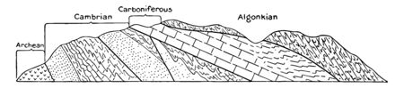 Rock Layers Showing Geological Periods, these are arranged in layers with old one in the bottom and new at the top vintage line drawing. Çizim
