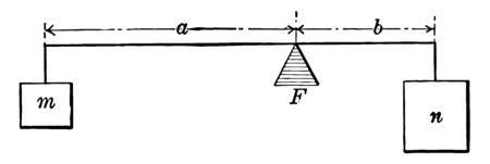 An example of a lever with weights m and n with distances a and b from the fulcrum. Instance can be used with proportions, vintage line drawing or engraving illustration.