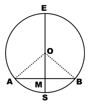 A diagram of a circle with a diameter and a drawn chord. A diameter perpendicular to a chord divides the chord and the arcs subtended by it in two, vintage line drawing or engraving illustration.
