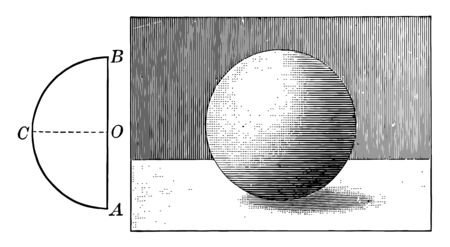 An image of the sphere and the revolution of a semicircle ACB. In semicircle CO showing its center and diameter AB. It can be thought of as a sphere made by a semicircle revolution, vintage line drawing or engraving illustration. Ilustração