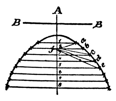 The parabola is divided by the axis. A parabola is the set of all the points in the plane at the same distance from the F, vintage line drawing or engraving illustration. Çizim