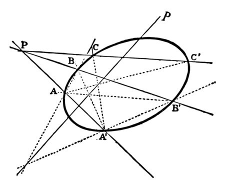 The Image shows the Conical Involution. It is the process of building an ellipse called Conical Involution. It contains some lines of intersection and tangent along with fixed points, vintage line drawing or engraving illustration.
