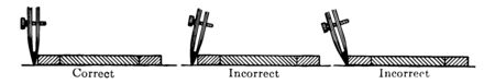 It is the picture of correct and incorrect position of a pen against a T-square, triangle, or straight sides while working on geometric constructions, vintage line drawing or engraving illustration.