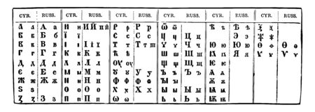 Cyrillic and Russian in which Russian alphabet uses letters from the Cyrillic script, vintage line drawing or engraving illustration.
