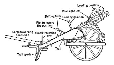 Rifled Carriage Light Minenwerfer Mortar is adjusted by the elevating screw in the front, vintage line drawing or engraving illustration.