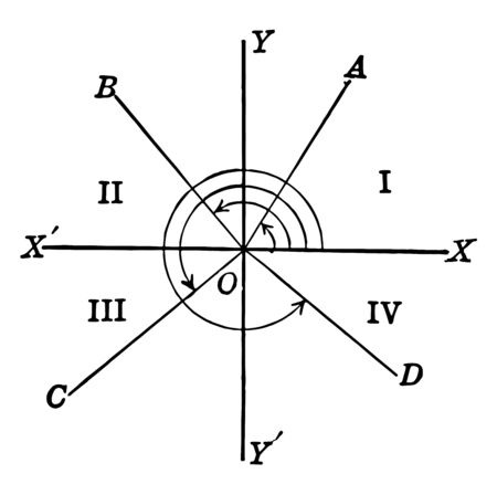 An image showing trigonometric angles and quadrants. The X axis and the Y axis intersect, vintage line drawing or engraving illustration. Ilustração