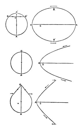 This image shows a set formed by the combination of several separate elements of the components of the momentum obtained by a moving object, vintage line drawing or engraving illustration.