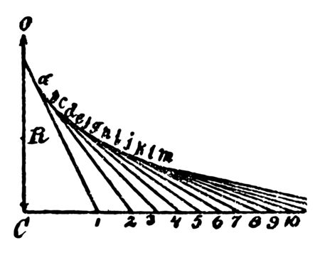 The image shows the construction of the antifriction curve of the shield. The curve is drawn by plotting points on the graph and then it will join to generate curve, vintage line drawing or engraving illustration.