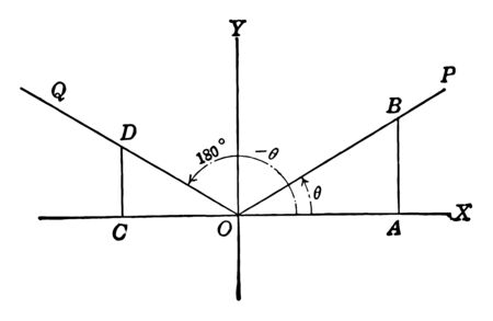 An image that shows the axis of coordinates with angles, lines and perpendiculars drawn. The X axis and the Y axis intersect, vintage line drawing or engraving illustration.