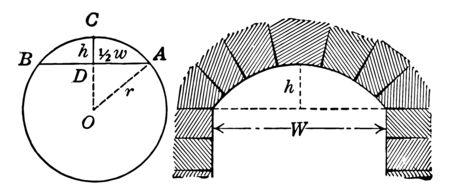 A circle diagram with labeled segments and arc, vintage line drawing or engraving illustration. Ilustração