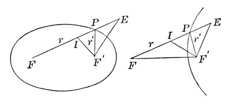 In this image there are two diagrams. An IEF is a triangle. From there, there was a circular cross. And the second EFF is the triangle. That triangle is curved, vintage line drawing or engraving illustration.