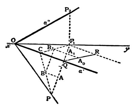 There are two angles that can be formed between two planes: one is acute and the other is obtuse, while in the case of the perpendicular planes, both angles are equal, vintage line drawing or engraving illustration.