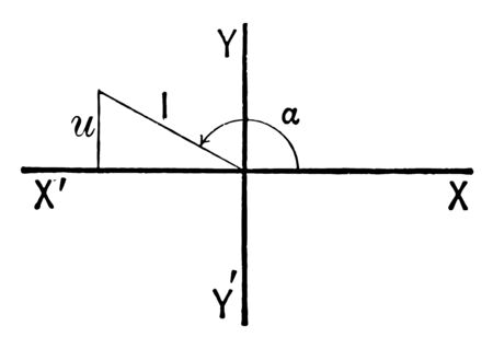 The image shows the triangle in quadrant II. It is drawn by plotting the point on the x axis and the y axis and the angle is measured from the first quadrant, vintage line drawing or engraving illustration. Vektoros illusztráció