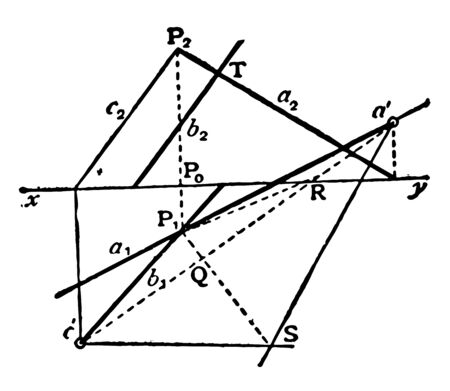 Also, when two lines intersect, they form two pairs of equal angles, vintage line drawing or engraving illustration.