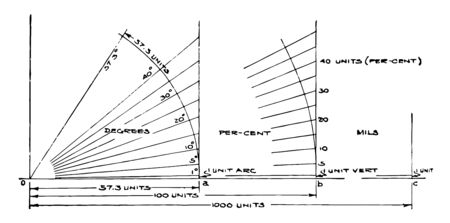 In this image that shows the methods to discover the angle, vintage line drawing or engraving illustration.