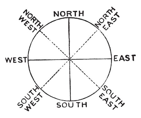 Compass Points are often further subdivided by the addition of the four intercardinal directions, vintage line drawing or engraving illustration.