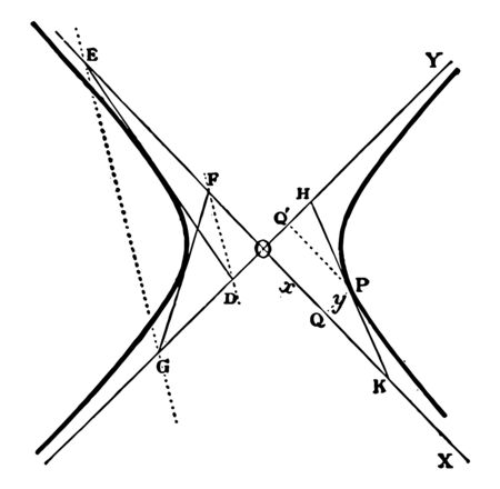 All the triangles created by the tangent and the asymptote hyperbola are similar in the area, vintage line drawing or engraving illustration.