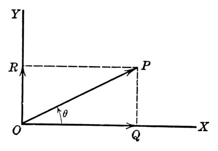 This is the graph of the x axis and the y axis. Represent the OP vector line and the RP and PQ dotted lines, vintage line drawing or engraving illustration. Illusztráció