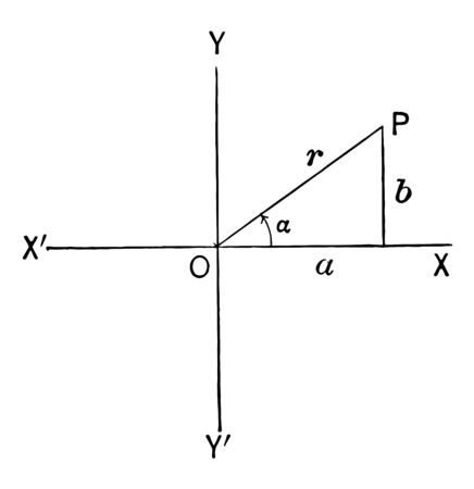 The image shows the triangle in quadrant I. It is drawn by plotting the point on the x axis and the y axis, vintage line drawing or engraving illustration. Illustration