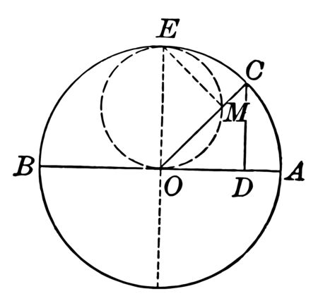 Example that shows a line that moves so that its ends continuously touch constant deformations that can be perpendicular to each other, vintage line drawing or engraving illustration.